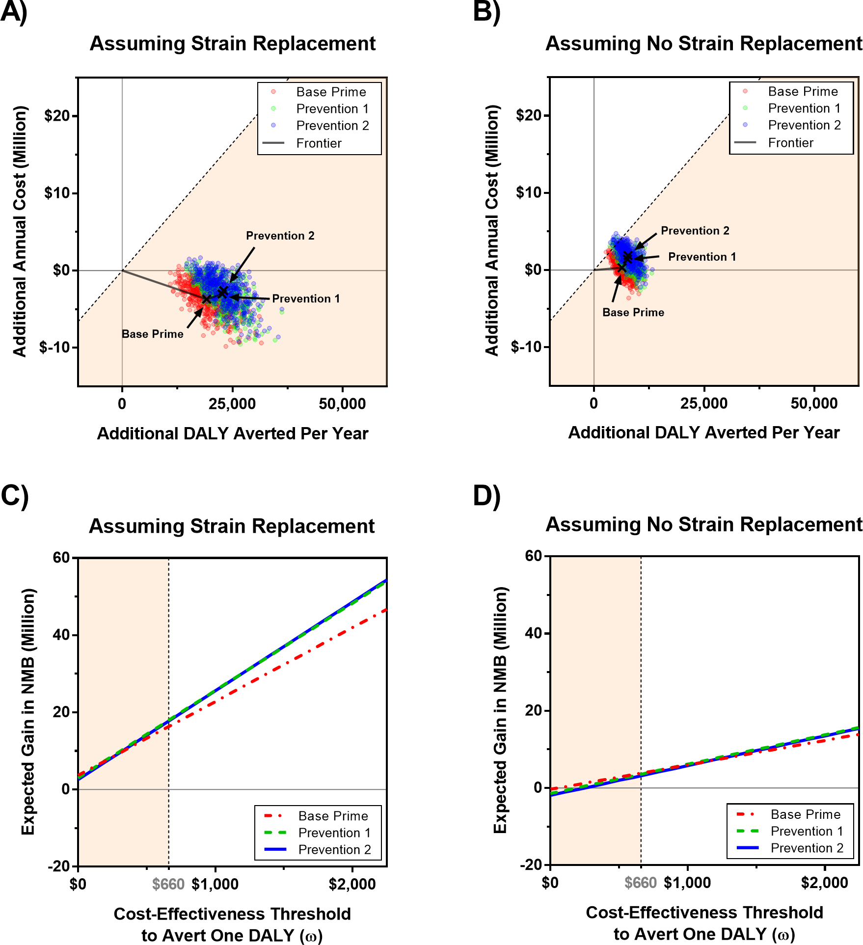 Economic evaluation of vaccine strategies described in <em class=&quot;ref&quot;>Table 1</em> for scenarios with and without strain replacement in which the price of PMP and PMC vaccines are US per dose (see <em class=&quot;ref&quot;>S1 Text</em> for sensitivity analysis to the vaccine prices).