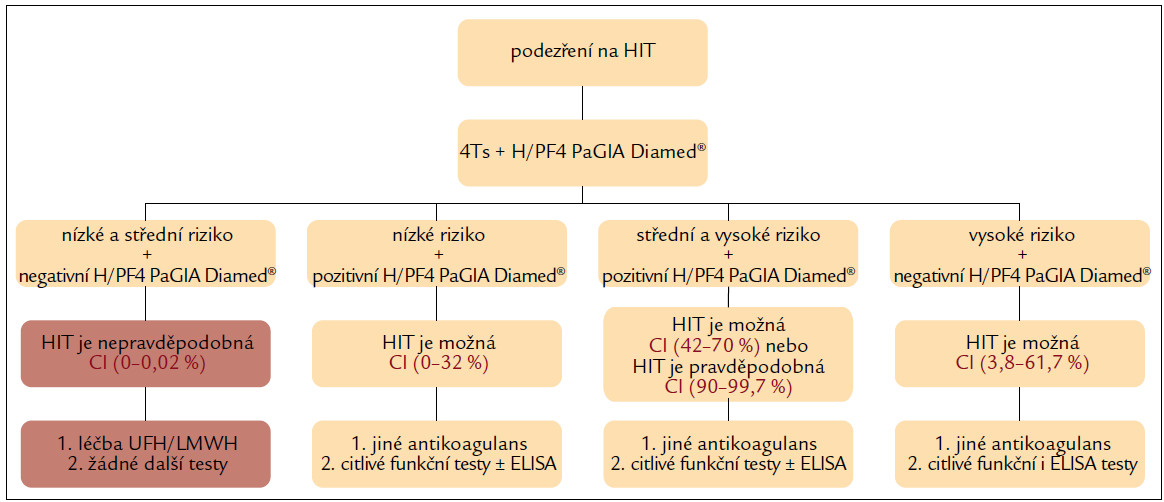 Diagnostický algoritmus stanovení pravděpodobnosti HIT s využitím klinického hodnocení 4Ts a rychlého laboratorního testu H/PF4 PaGIA Diamed<sup>®</sup>.