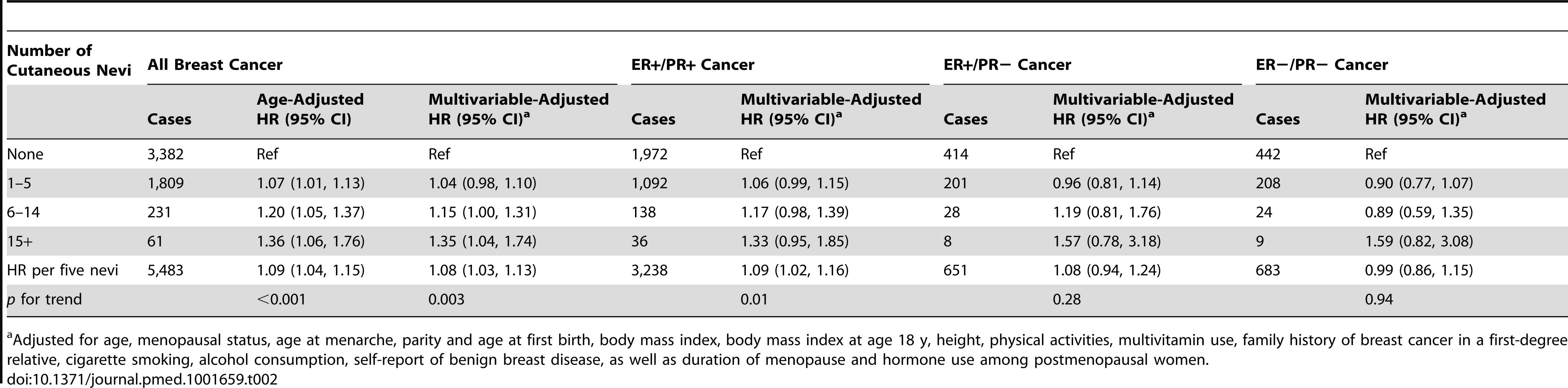 The number of cutaneous nevi and breast cancer risk by estrogen and progesterone receptor status.