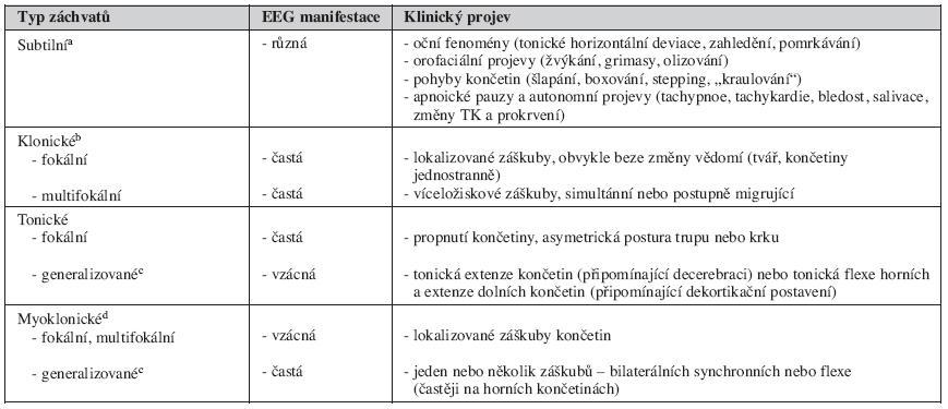 Klasifikace novorozeneckých záchvatů (Volpe) [1]