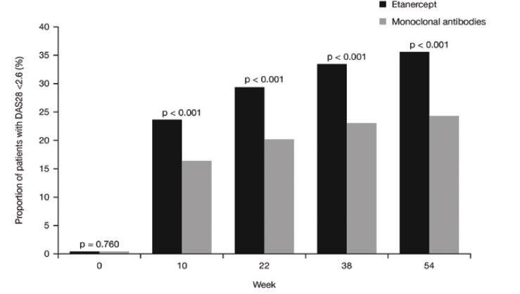 Výskyt remise (DAS28 < 2,6) v průběhu sledování u pacientů léčených etanerceptem nebo monoklonálními protilátkami. <i>(osa y = podíl pacientů s (DAS28 <2,6) (%), osa x = týden, šedá kostka = monoklonální protilátky)</i>