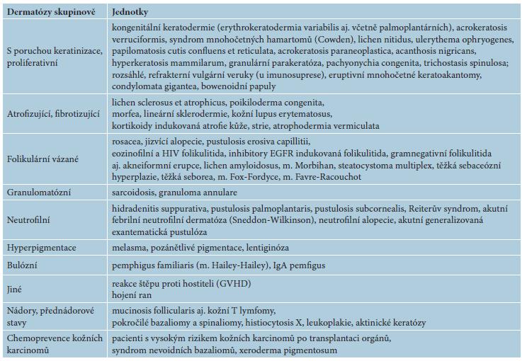 Další indikace a publikované možnosti použití retinoidů