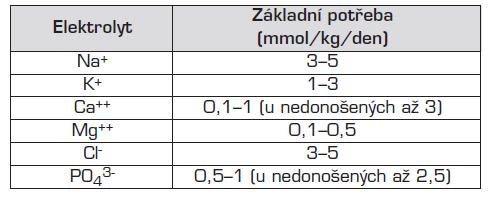 Průměrná základní potřeba elektrolytů při parenterální výživě.