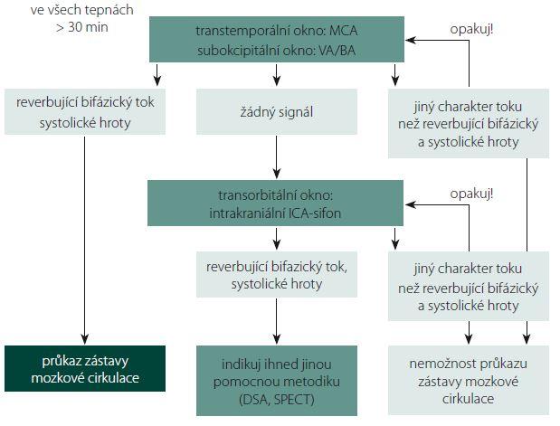 Schéma 1. Možný algoritmus stanovení zástavy mozkové cirkulace. MCA – a. cerebri media, VA – a. vertebralis, BA – a. basilaris, ICA – a. carotis interna.