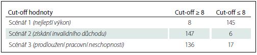 Rozdělení pokusných osob na dvě skupiny podle cut-off hodnoty v TMR.