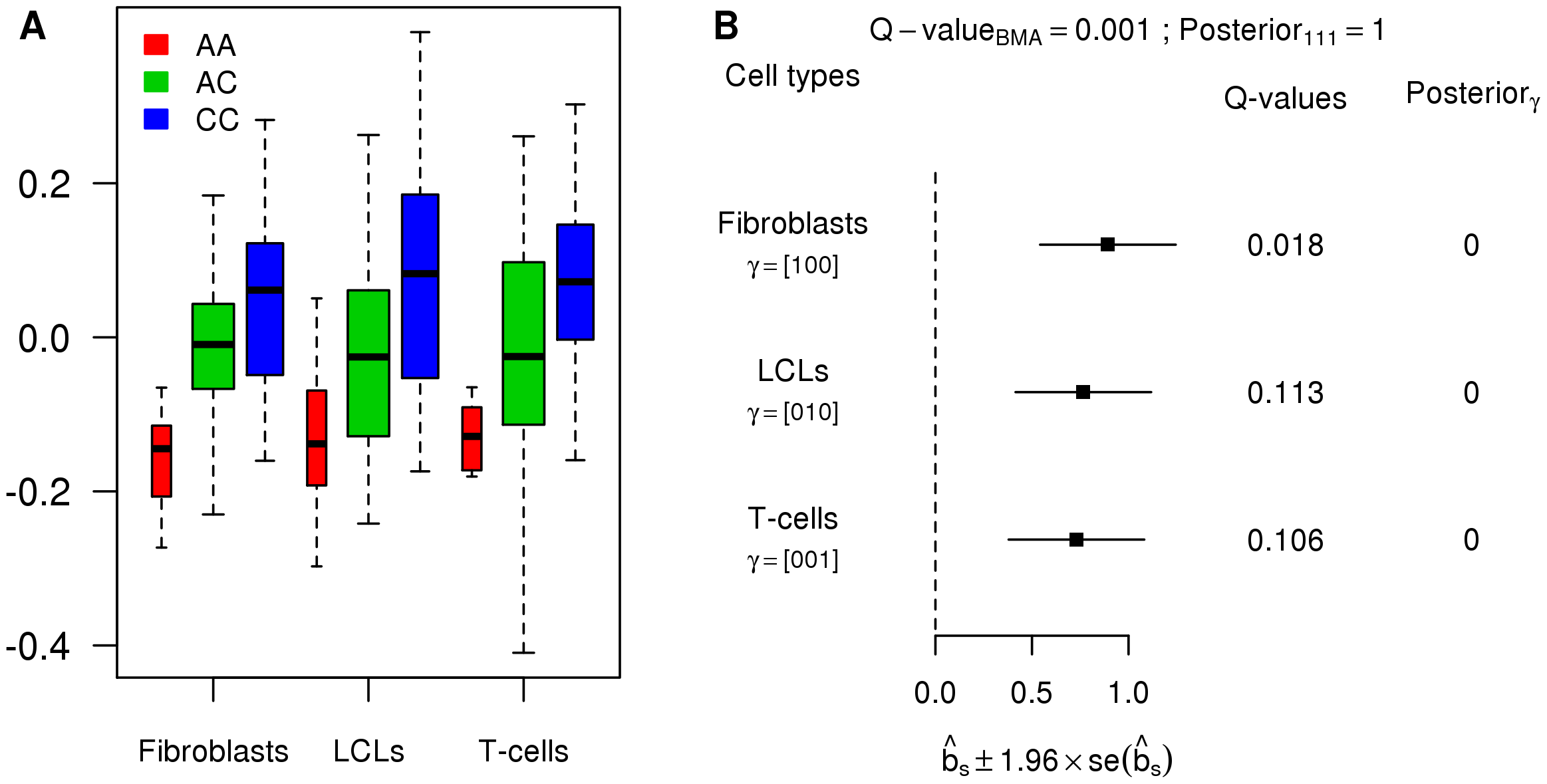 Example of an eQTL wrongly called as tissue-specific by the tissue-by-tissue analysis.