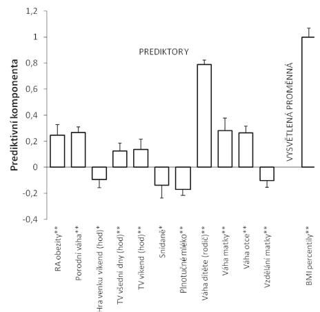 Prediktory prevalence nadváhy a obezity u sedmiletých dětí.