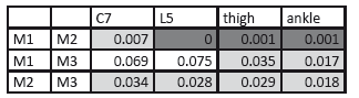 Significant difference for static tasks, T-test; p=0.05 (light grey) and for p=0.001 (dark grey).