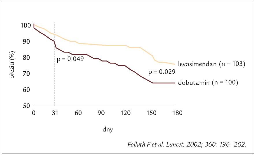 Výsledky studie LIDO s levosimendanem.