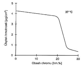 Vliv chromu na úbytek hmotnosti při elektrochemické korozi. Převzato z: Progresdent, 2002, 6, s. 32-37, Drápal S.: Kobaltové dentální slitiny.