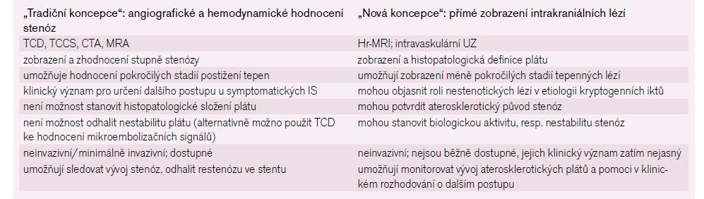 Srovnání tradičních a nových diagnostických metod. Převzato z [8].