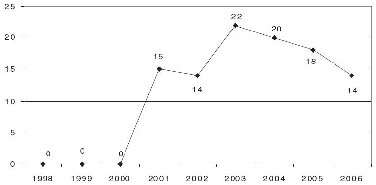 Smrtelná předávkování těkavými látkami v létech 1998-2006 [11].