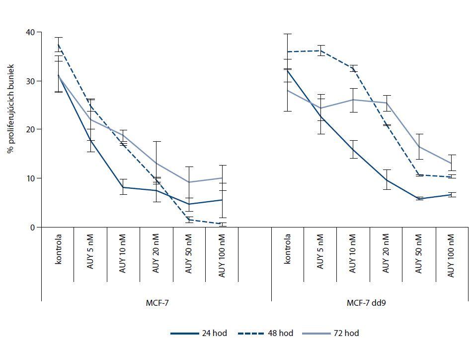 Efekt NVP-AUY922 v koncentráciách 5, 10, 20, 50 a 100 nM na zmenu proliferáciu buniek vyjadrenú zmenou v S fáze bunkového cyklu po dobu 24, 48 a 72 hod. Obe línie zaznamenali zníženie proliferácie po inhibícii HSP90, no u parentálnej línie MCF-7 nastal v skoršom čase výraznejší pokles už po použití nižších koncentrácií NVP-AUY922 oproti mutantnej línii MCF-7dd9.