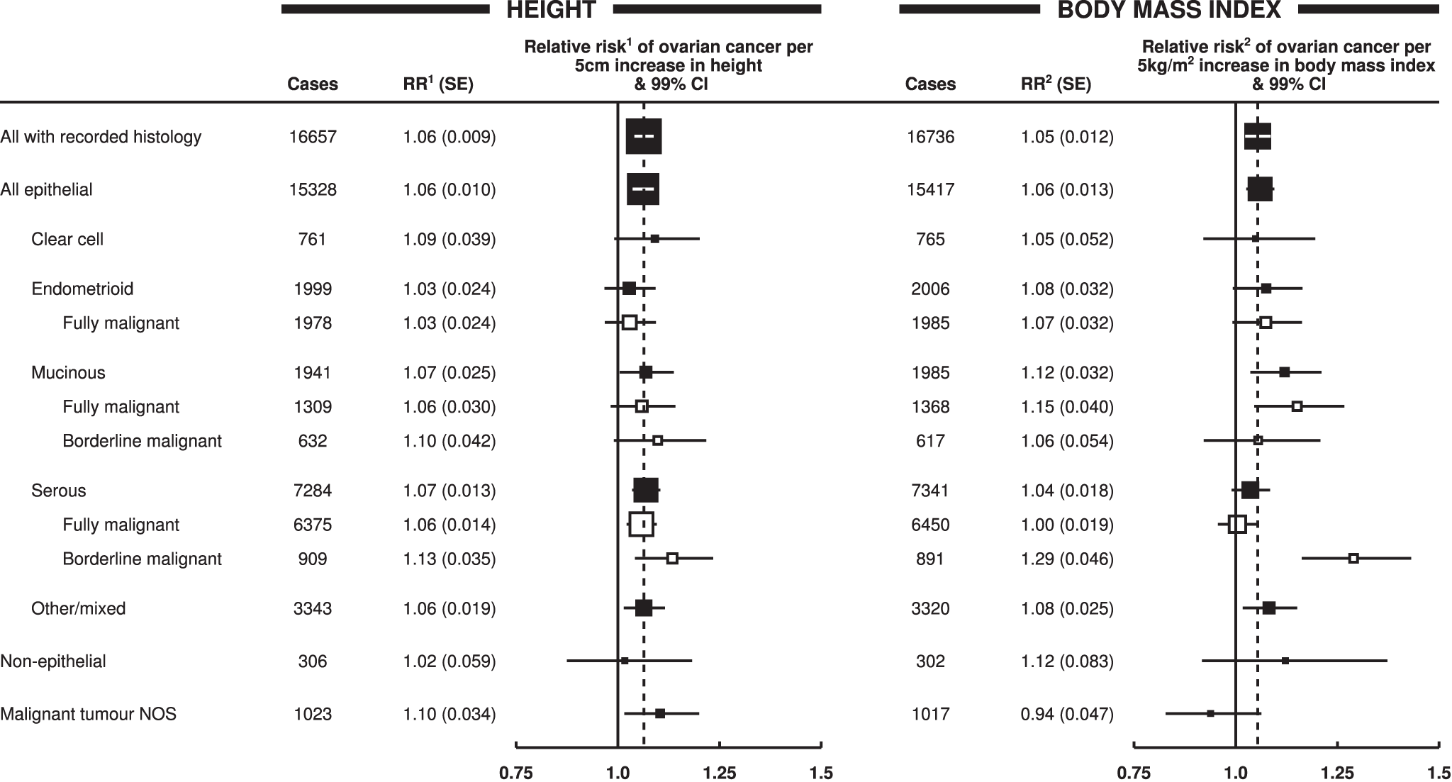 Relative risk of ovarian cancer by tumour histology.