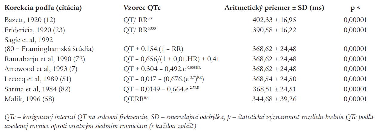 Porovnanie štatistickej významnosti rozdielov intervalu QTc u toho istého súboru (n = 112) mladých zdravých žien s použitím ôsmich rôznych známych regresných rovníc QTc (90)
