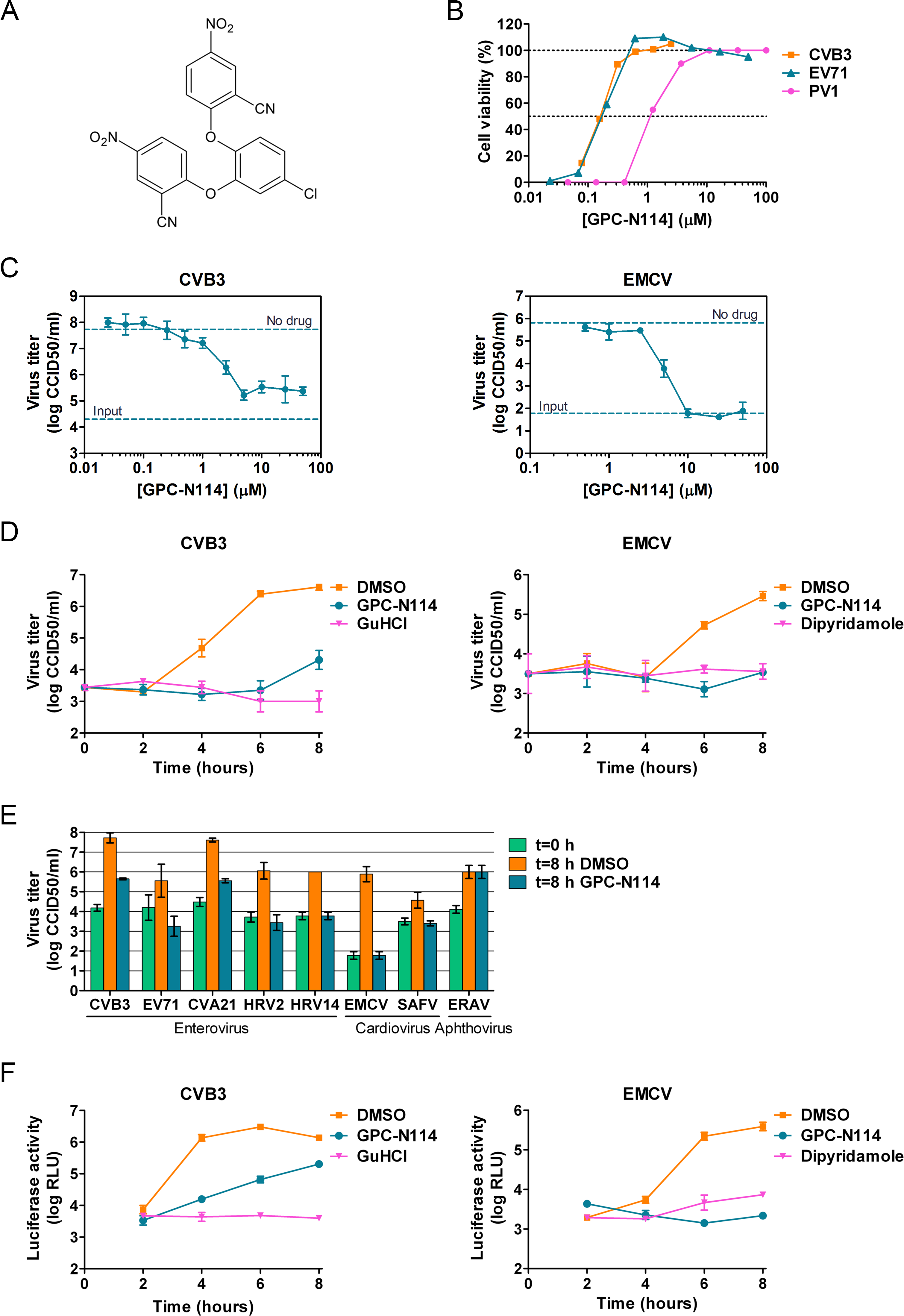 GPC-N114 inhibits picornavirus replication.