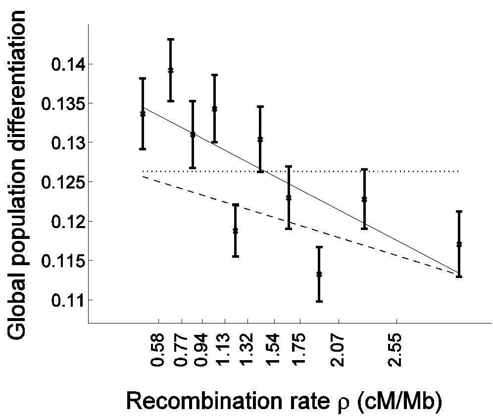 Population differentiation is more strongly correlated with recombination rate in genes than outside of genes.