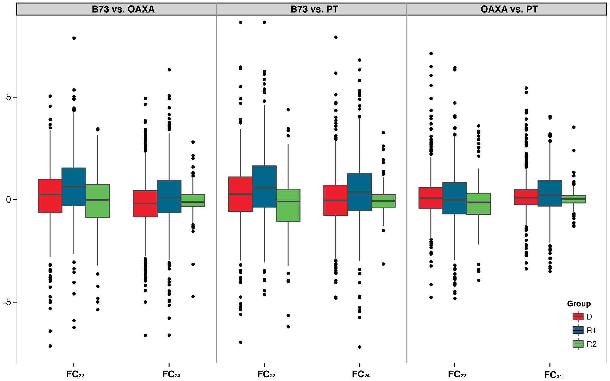Boxplots of Fold Change in 22(FC<sub>22</sub> and FC<sub>24</sub>) between accessions (B73, PT and OAXA), based on normalization by the upper quartile (Methods).