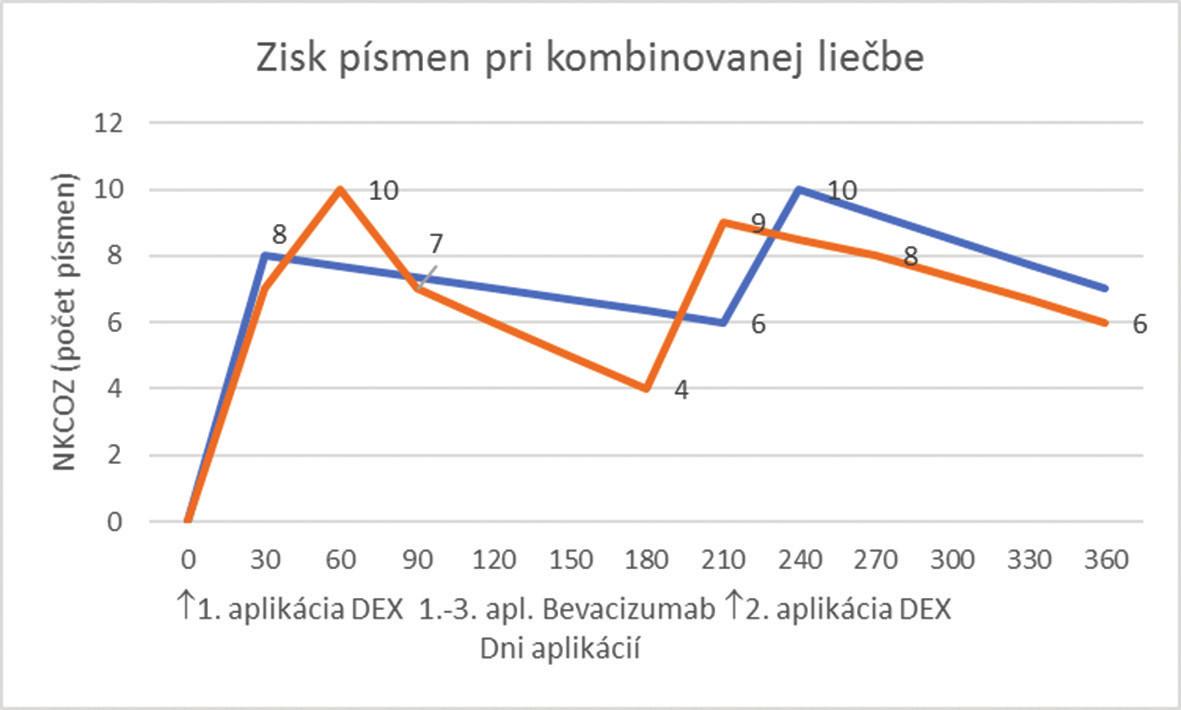 Zisk písmen pri kombinovanej liečbe pre RVO v porovnaní so štúdiou Geneva