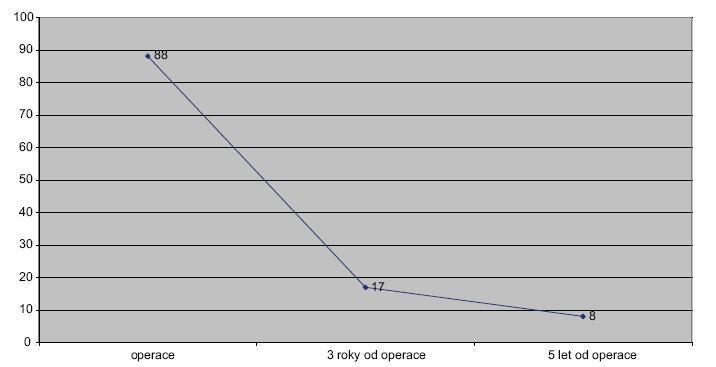 Spojnicový graf 1. Přežívání nemocných. Kategorie nad 65 let – resekce plus paliativní výkony Line graph 1. Survival rate. Category over 65 years – resections plus paliative operations