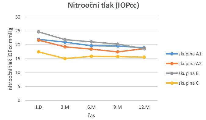 Časová křivka IOPcc ve skupině A1, A2, B a C.