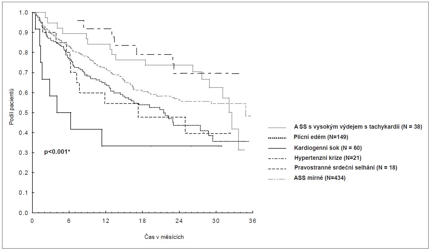 Srovnání přežití pacientů dle syndromÛ ASS
