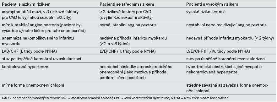 Stratifikace na základě kardiovaskulárního rizika (na základě druhého konsenzu z Princetonu) [18].