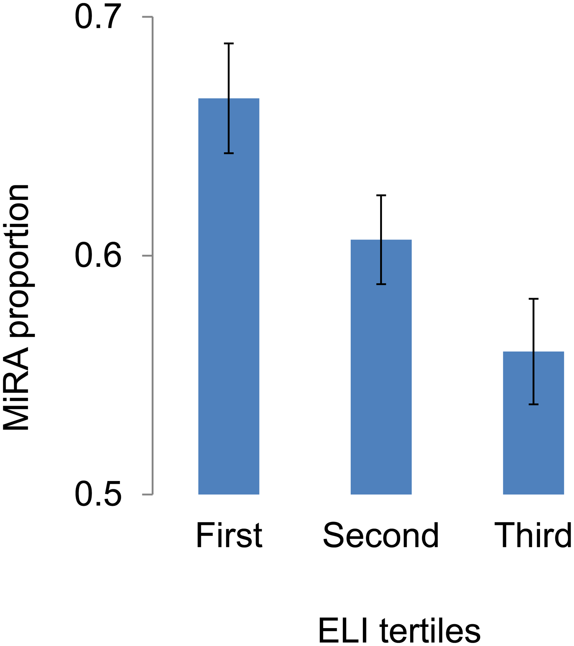 The proportions of minor risk alleles (MiRA) in the first, second and third tertiles defined based on the environment/lifestyle index (ELI).