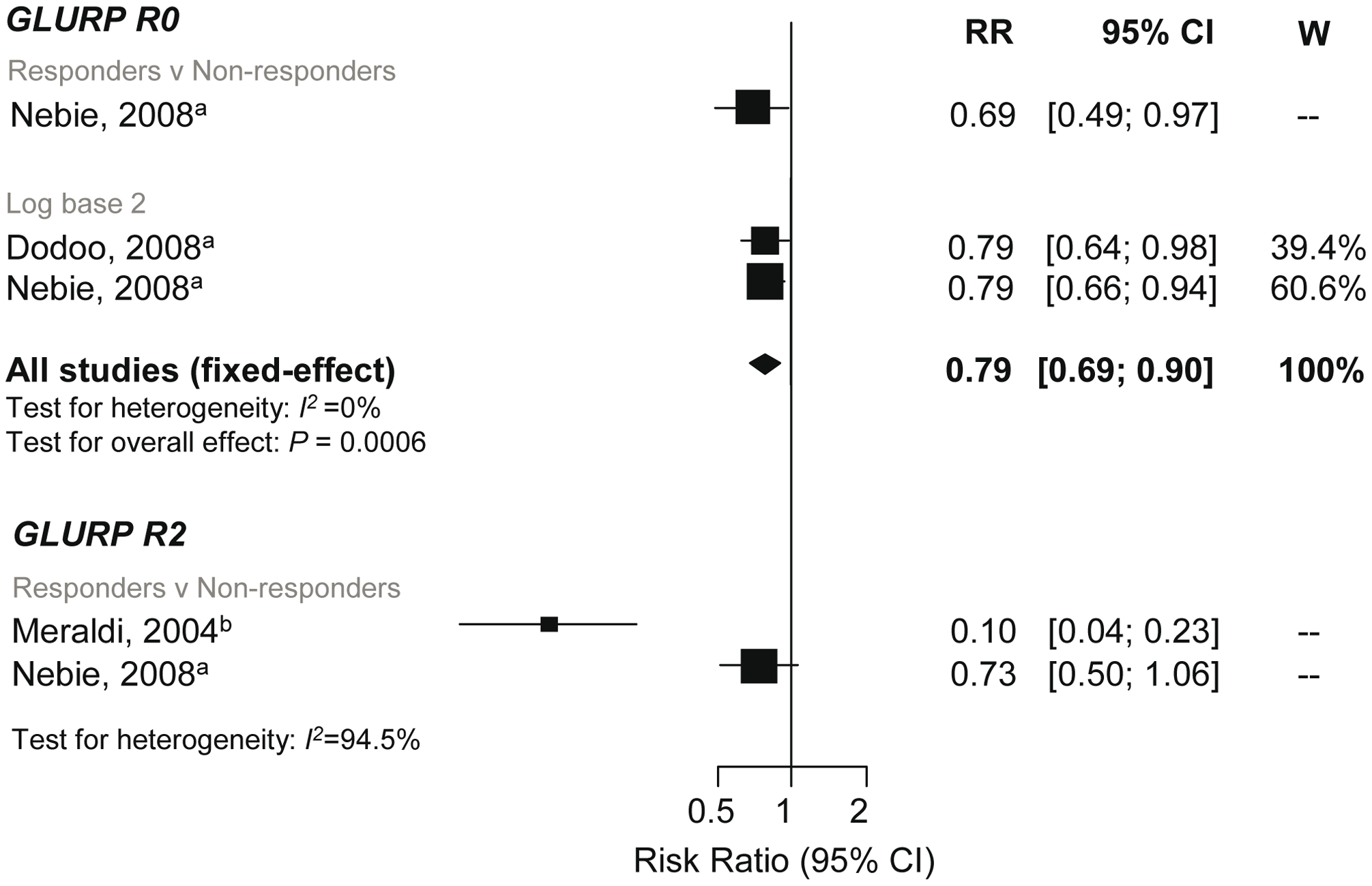 Forest plot of the association of GLURP responses with incidence of symptomatic <i>P. falciparum</i> malaria.