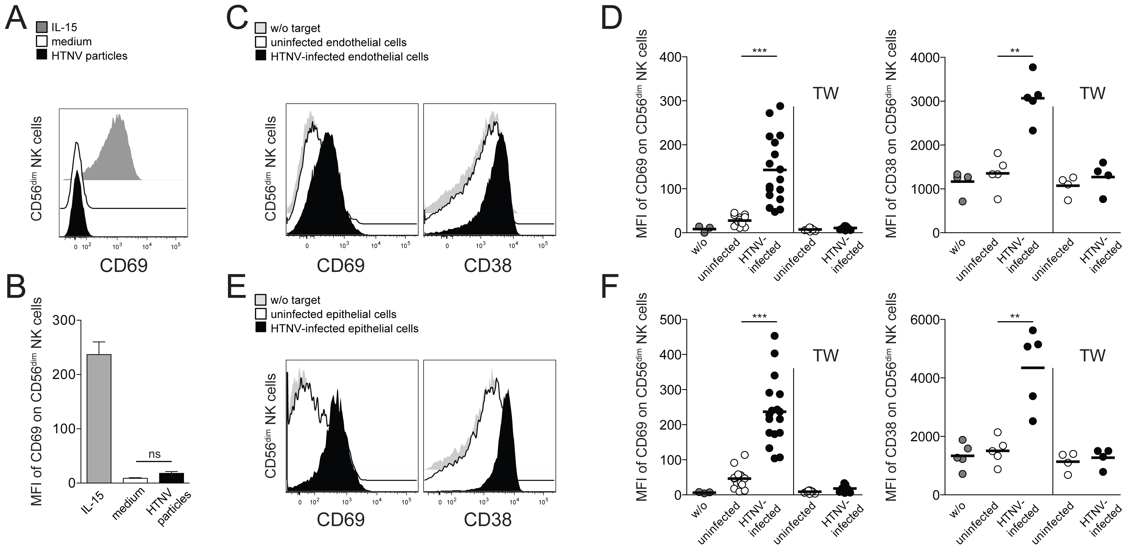 Hantavirus-infected cells mediate contact-dependent activation of CD56<sup>dim</sup> NK cells.