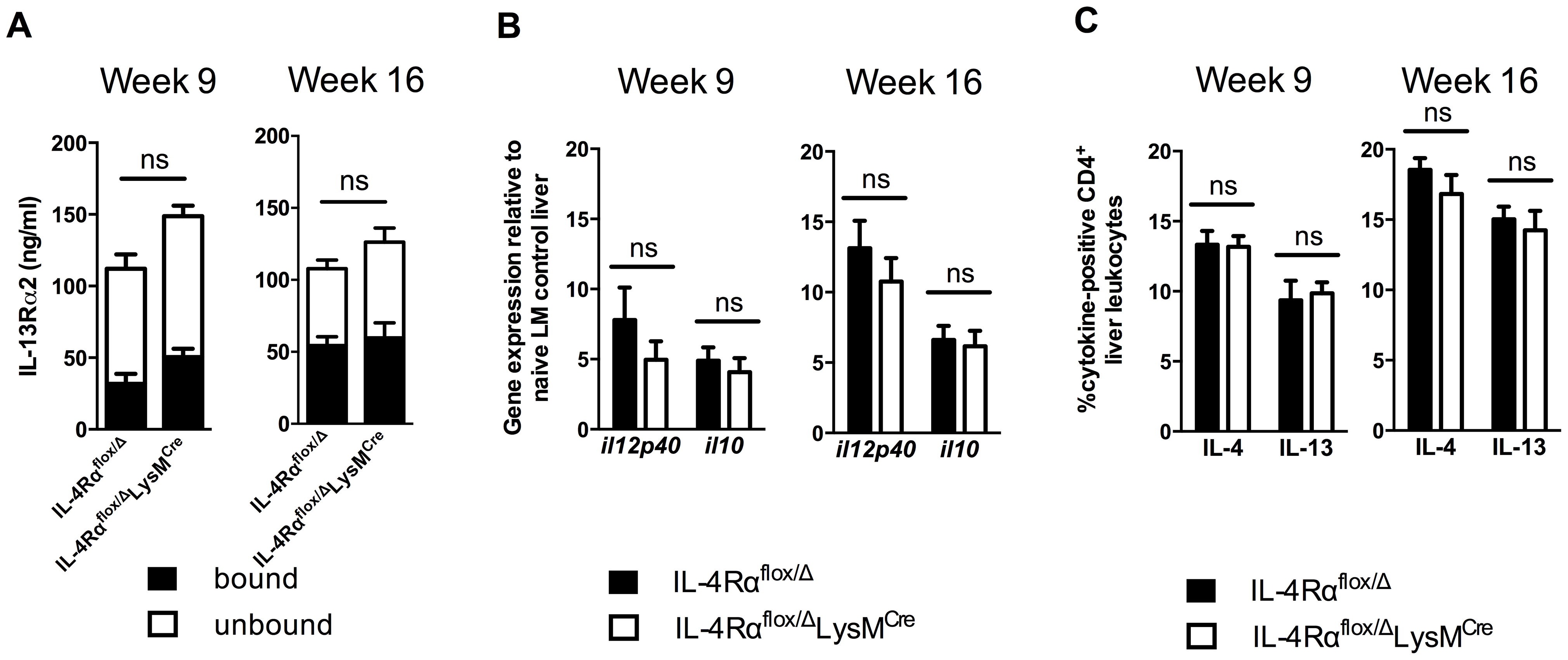 Normal cytokine response in <i>S. mansoni</i>-infected IL-4Rα<sup>flox/Δ</sup>LysM<sup>Cre</sup> mice.
