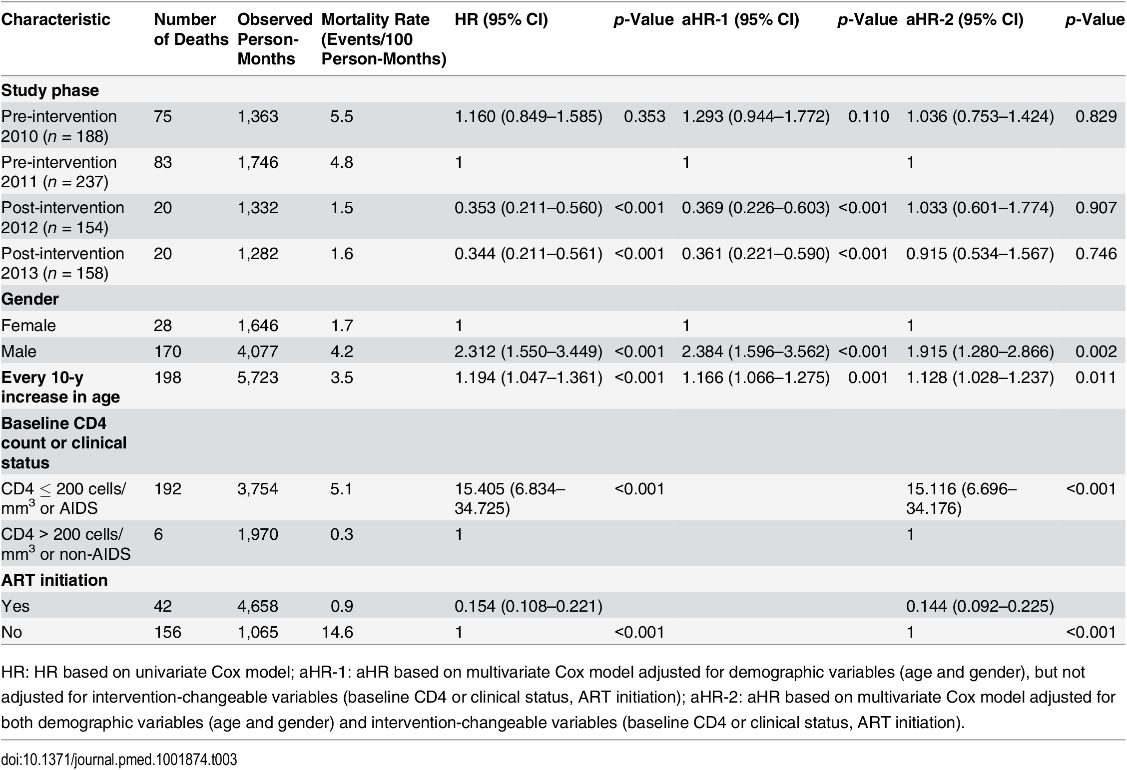 Mortality among newly diagnosed treatment-eligible HIV cases (with CD4 count ≤ 350 cells/mm<sup>3</sup> or missing CD4 but reported as AIDS cases) during the pre-intervention 2010, pre-intervention 2011, post-intervention 2012, and post-intervention 2013 phases, based on Cox model analysis.