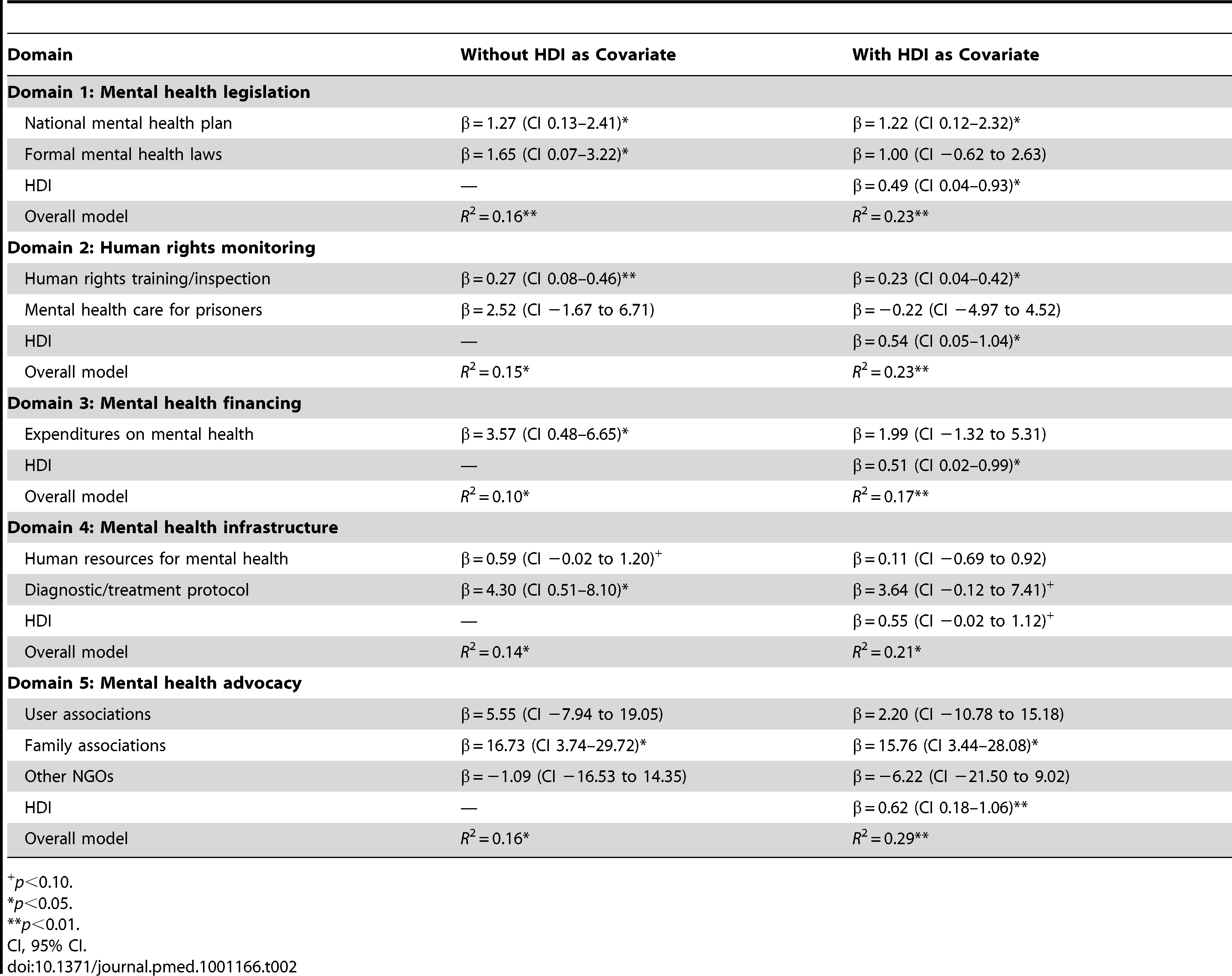 Domain-specific associations with medicine availability.