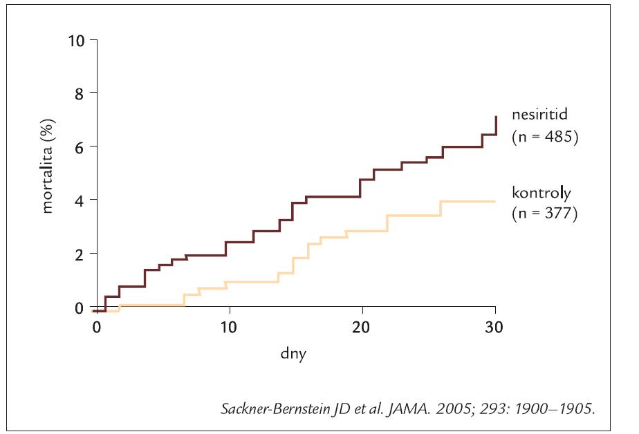 Výsledky studií NSGET, VMAC a PROACTION s nesiritidem.