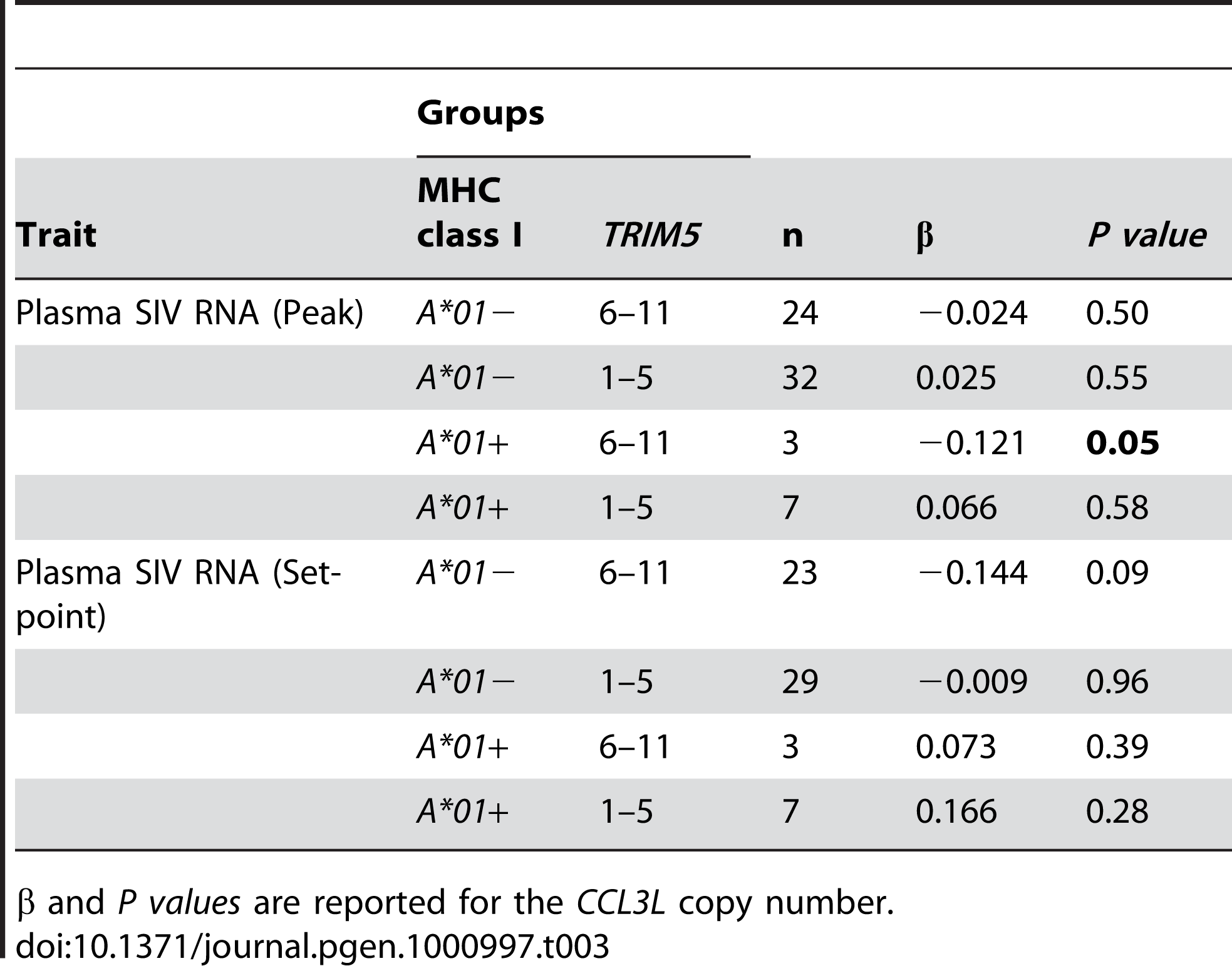 Comparison of the regression coefficient (β) values and the significance of <i>CCL3L</i> copy number from rhesus monkeys expressing various combinations of both <i>Mamu-A*01</i> and <i>TRIM5</i> alleles.