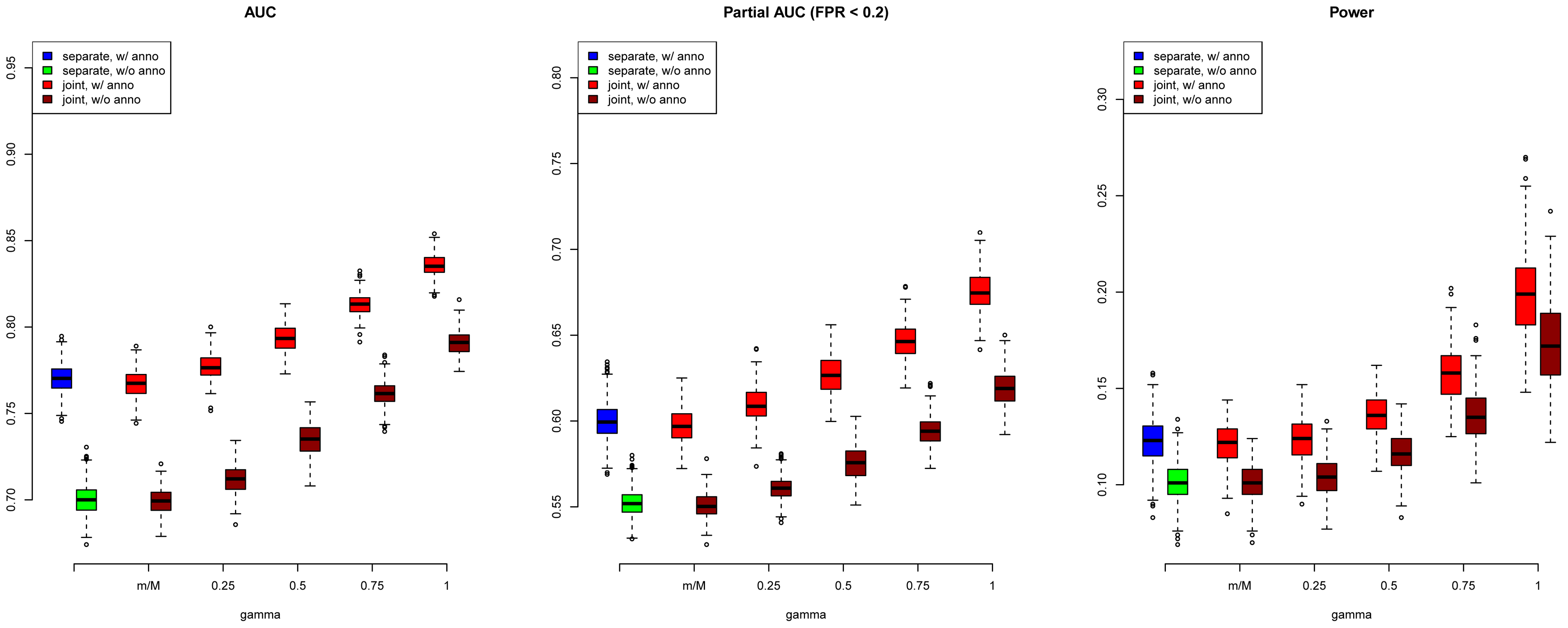 AUC (left), partial AUC (Middle) and power (right) of GPA for SNP prioritization with sample size =5000 and number of risk SNPs =1000.