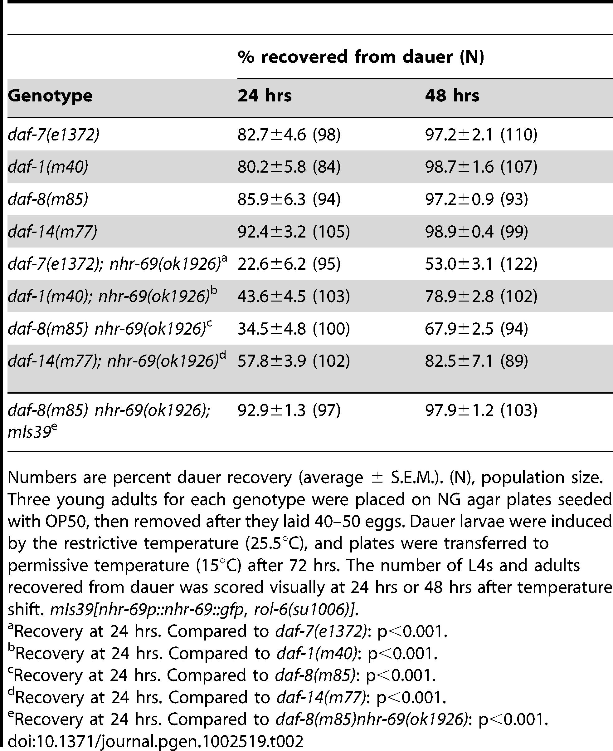 Effect of the <i>nhr-69</i> mutation on dauer recovery of TGF-β mutants.