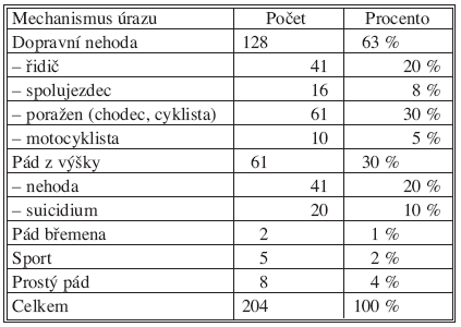 Přehled pacientů sledovaného souboru podle mechanismu úrazu Tab. 2. An overview of the study group subjects, classified according to a mechanism of injury