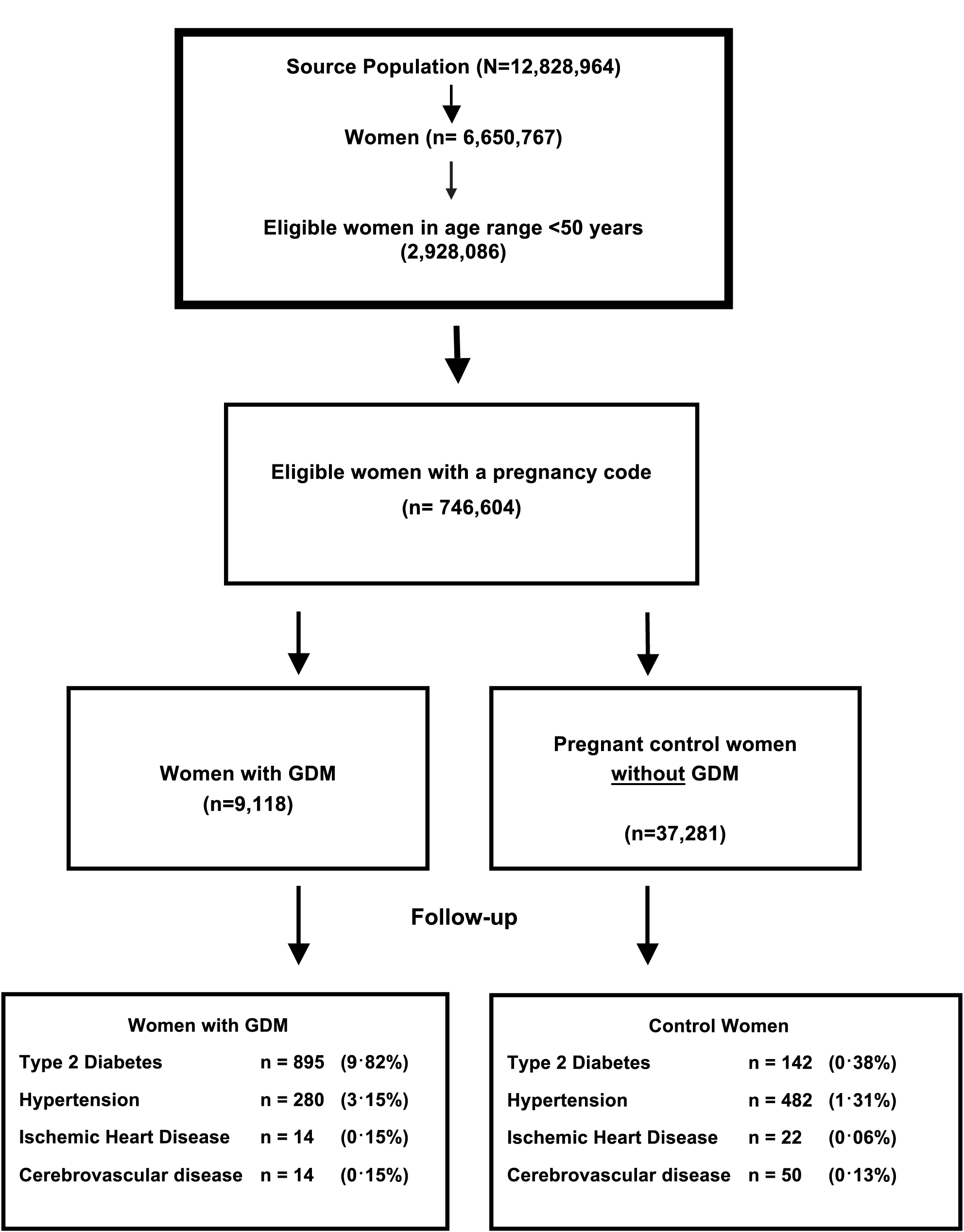 Flow diagram of the source population, women with gestation diabetes mellitus (GDM), and matched controls, including the proportion of women followed up in each group.