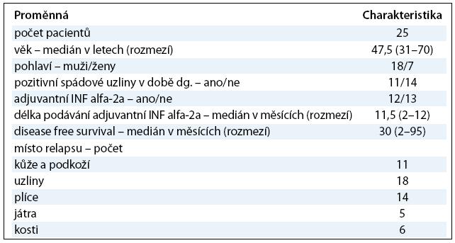 Popisná charakteristika analyzovaného souboru pacientů.