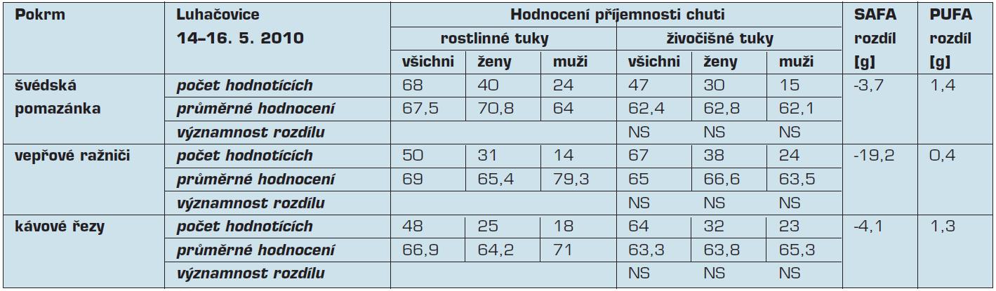 Hodnocení příjemnosti chuti, rozdíly obsahu mastných kyselin v rámci víkendového semináře pořádaného v Luhačovicích