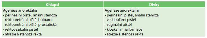 Rozdělení anorektálních malformací podle pohlaví a nálezu Tab. 1: Distribution of anorectal malformations by sex and finding