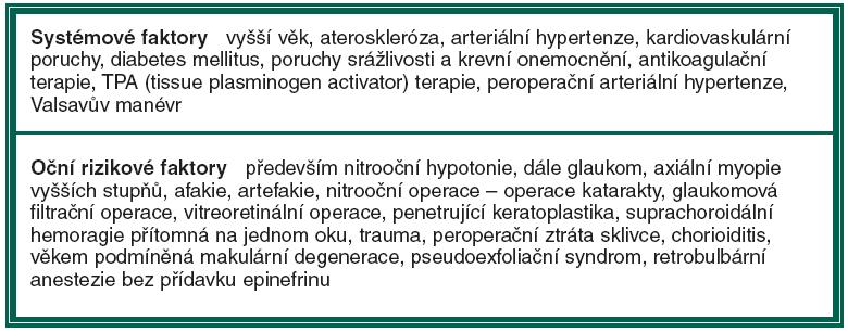 Rizikové faktory pro vznik suprachoroidální hemoragie