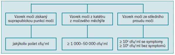 Schéma 3. Mikrobiologická kritéria infekce močových cest u dětí.