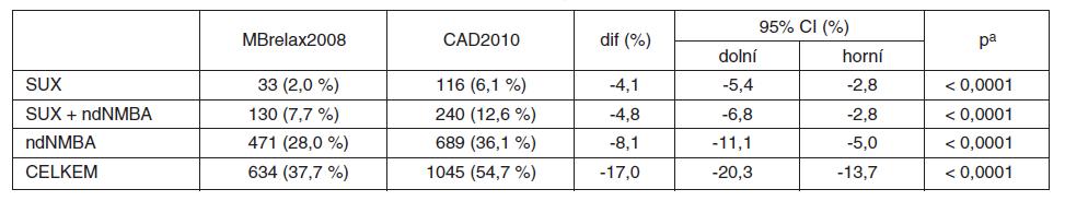 Strategie svalové relaxace – srovnání zastoupení jednotlivých způsobů ze všech CA (MBrelax2008 vs. CAD2010)