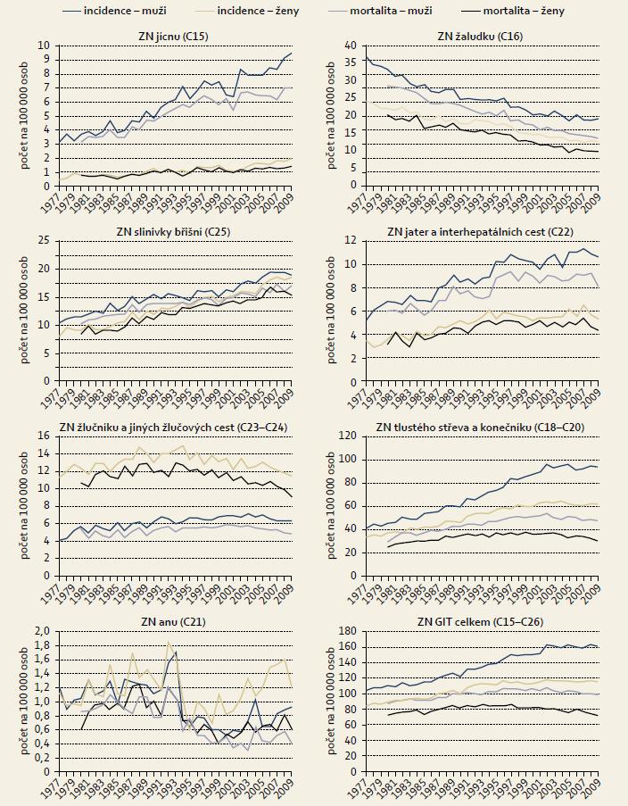 Trendy vývoje incidence a mortality zhoubných nádorů (ZN) gastrointestinálního traktu v ČR. Graph 1. Development trends for the incidence and mortality rate of malignant tumours (MT) of the gastrointestinal tract in the Czech Republic.
