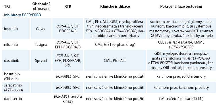 Přehled nejvíce studovaných nereceptorových TKI.