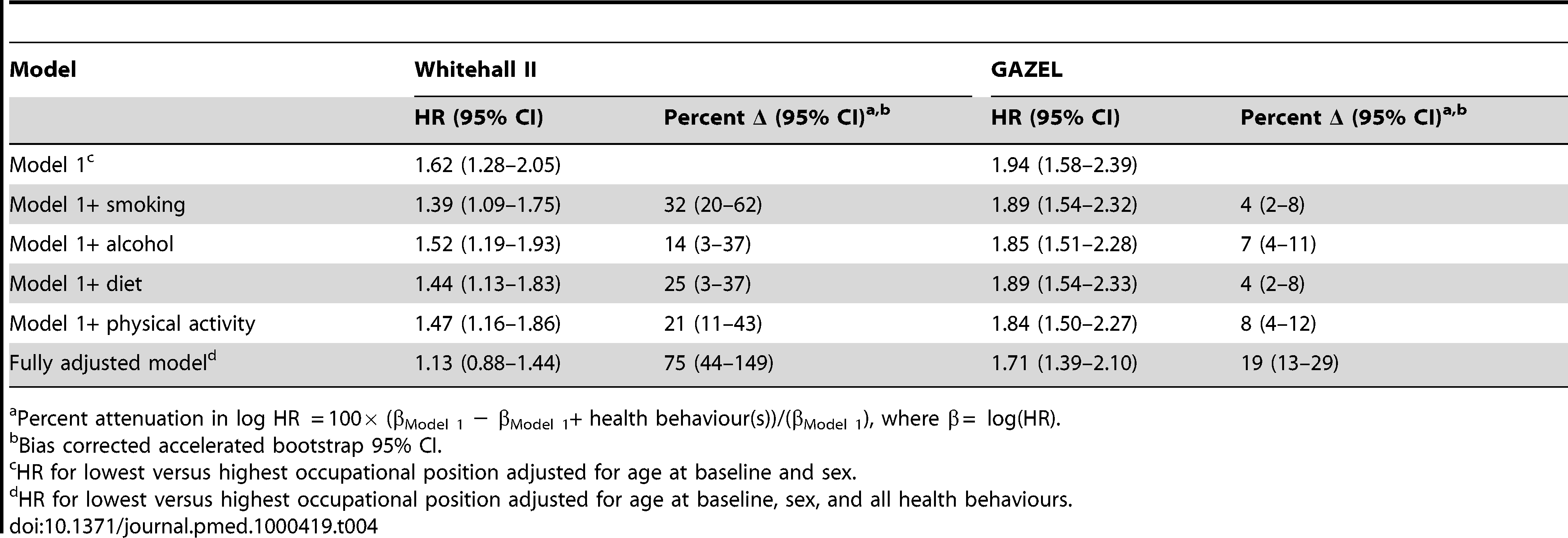 Role of health behaviours used as time-dependent covariates in explaining the association between occupational position and all-cause mortality in the British Whitehall II (<i>n=</i>9 771, deaths =693) and the French GAZEL (<i>n=</i>17 760, deaths =908) cohort studies.