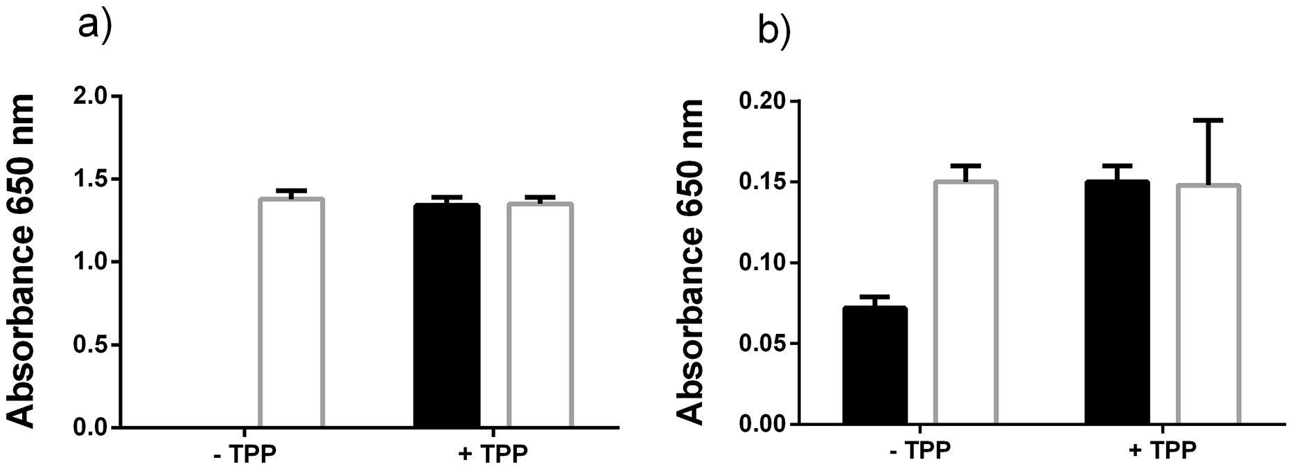 Excess thiamine pyrophosphate production by <i>P. gingivalis</i>.