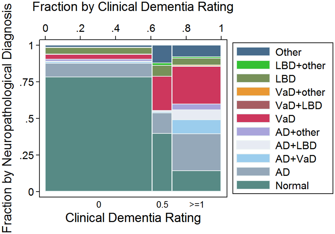 Mosaic plot showing the relationship between neuropathological classification and dementia status according to the Clinical Dementia Rating (CDR) scale: CDR = 0: No dementia; CDR = 0.5: Questionable dementia; And CDR ≥ 1: Dementia.